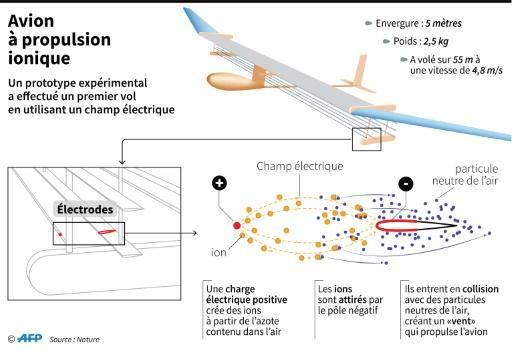 Un avion à propulsion ionique a volé pour la première fois