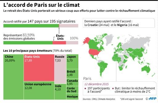 Retrait de l'accord de Paris. Macron s'adresse aux Américains