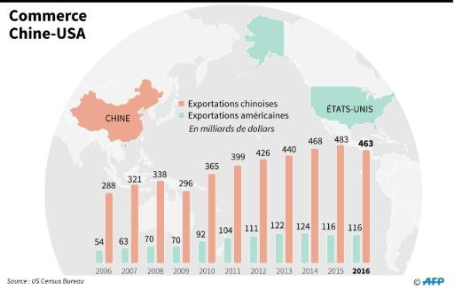 Commerce entre la Chine et les Etats Unis
