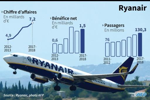 L'UE rappelle à l'ordre la compagnie aérienne — Grève chez Ryanair